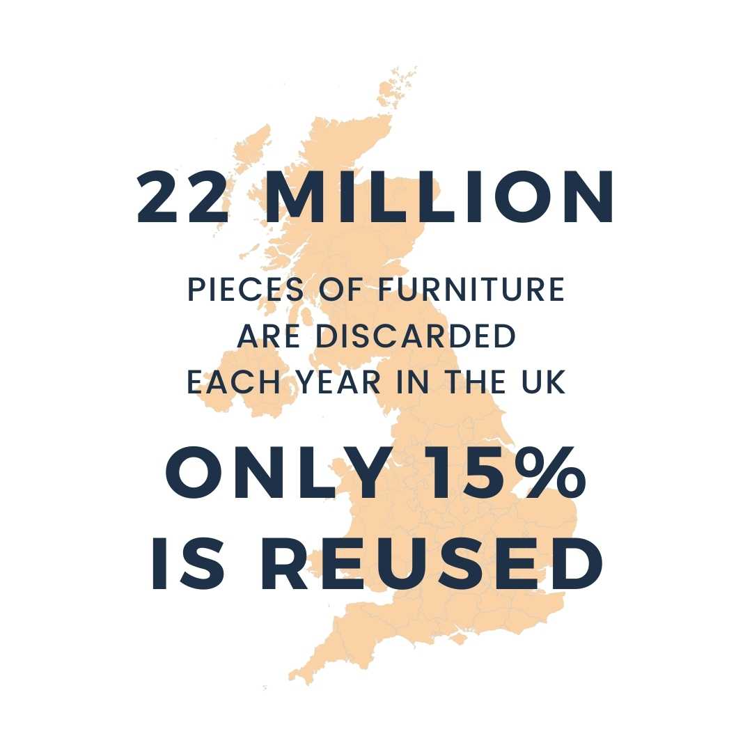 22 Million pieces of furniture are discarded each year in the UK. Only 15% is reused.