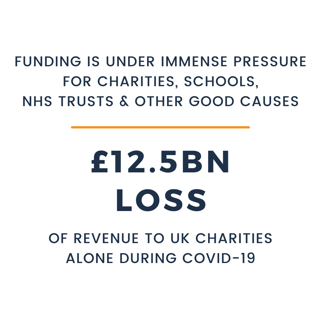 Funding is under immense pressure for charities, schools, NHS Trusts & other good causes. £12.5 Billion Loss of revenue to UK charities alone during Covid-19